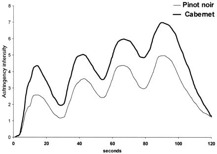 Curvas médias de Tempo-Intensidade para a adstringência de dois vinhos tintos (10 mL de vinho provados a intervalos de 25 segundos) evidenciando o efeito acumulativo desta sensação