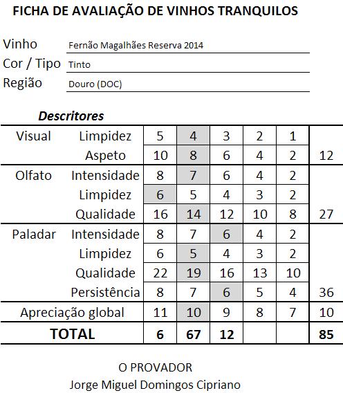 ficha-apreciacao-fernao-de-magalhaes-reserva-tinto-2014