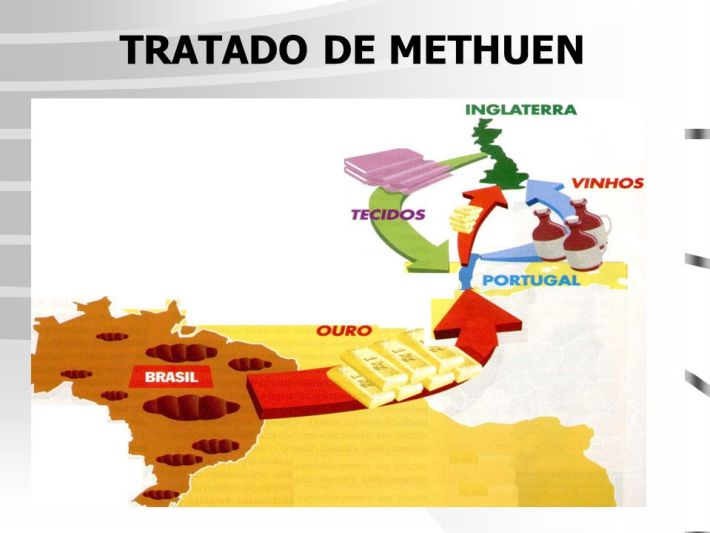 TRATADO DE METHUEN