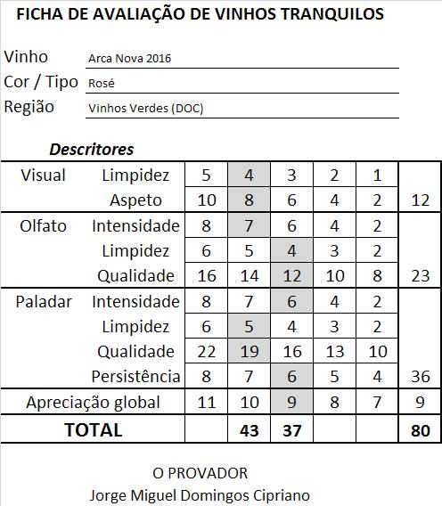 ficha-apreciacao-arca-nova-rose-2016