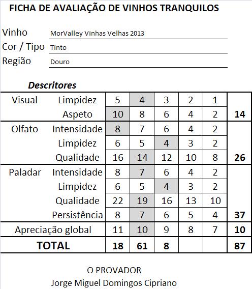 ficha-apreciacao-morvalley-vinhas-velhas-tinto-2013
