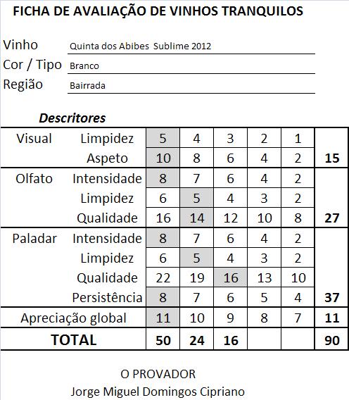 ficha-apreciacao-quinta-dos-abibes-sublime-branco-2012