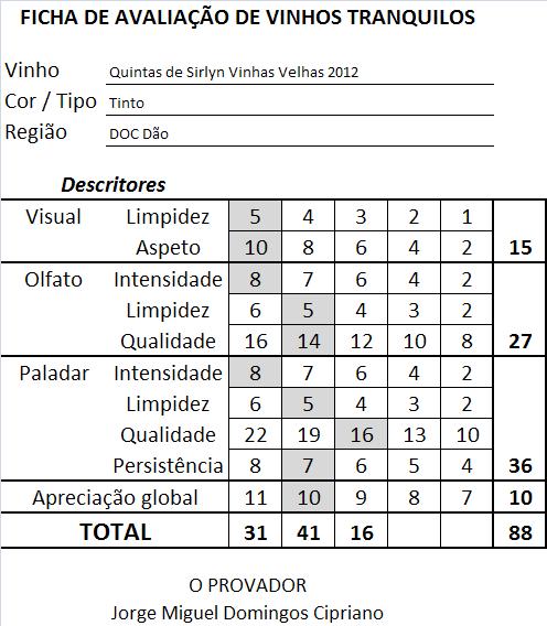 ficha-apreciacao-quintas-de-sirlyn-vinhas-velhas-tinto-2012