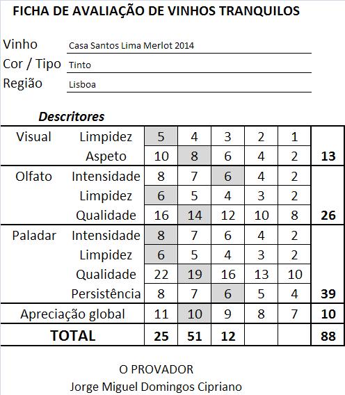 ficha-apreciacao-casa-santos-lima-merlot-tinto-2014