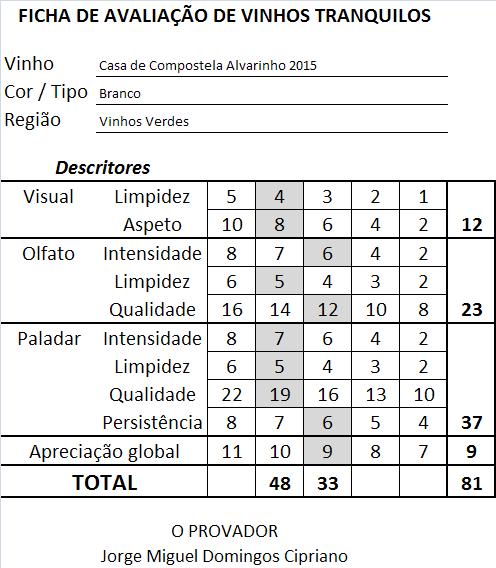 ficha-apreciacao-casa-de-compostela-alvarinho-branco-2015