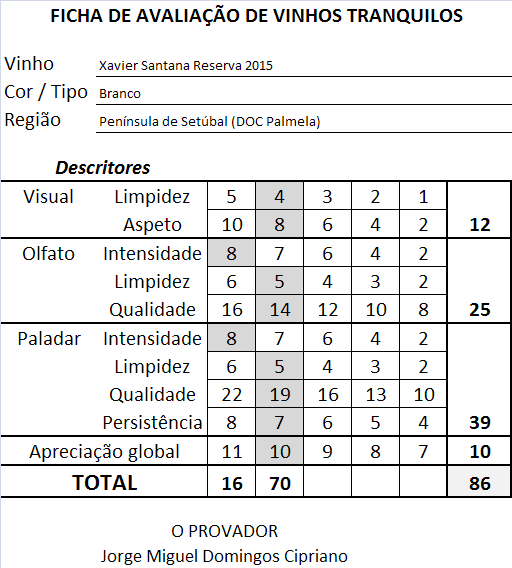 ficha-apreciacao-xavier-santana-reserva-branco-2015