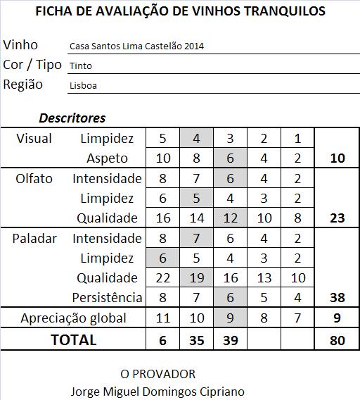 ficha-apreciacao-casa-santos-lima-castelao-tinto-2014