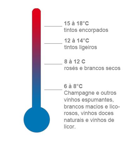 Esquema simples de temperaturas de serviço