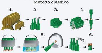 Método Champanhês