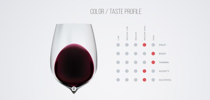 Perfil sensorial. Fonte: Wine Folly