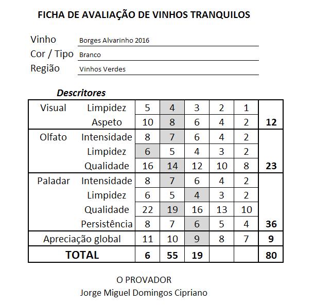 ficha Borges Alvarinho Branco 2016