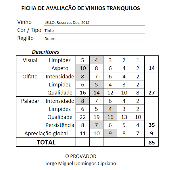 ficha Lello Douro DOC Reserva Tinto 2015
