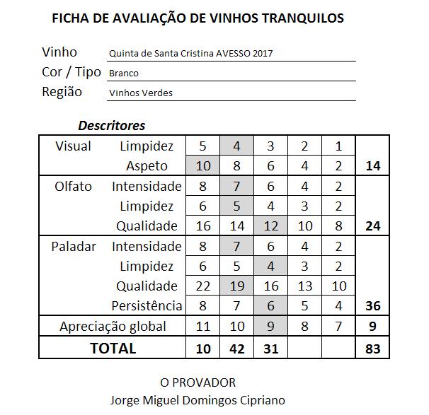 ficha Quinta de Santa Cristina Avesso Branco 2017