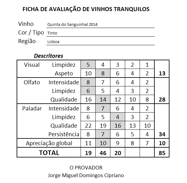 ficha Quinta do Sanguinhal Tinto 2014
