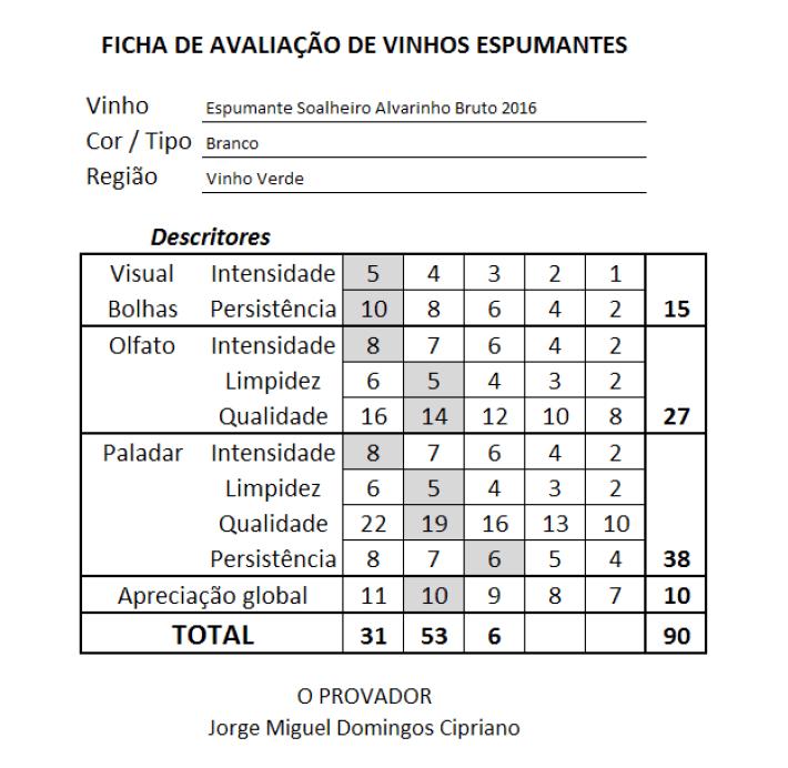 ficha Espumante Soalheiro DOC Vinho Verde Alvarinho Bruto Branco 2016