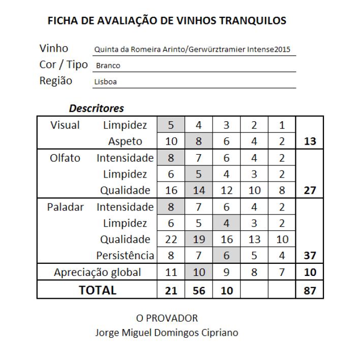 ficha Quinta da Romeira Regional Lisboa Arinto Gerwürztramier Intense Branco 2015
