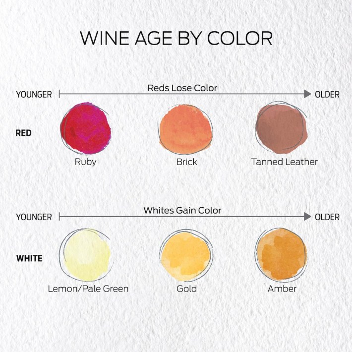 Wine_Age_By_Color
