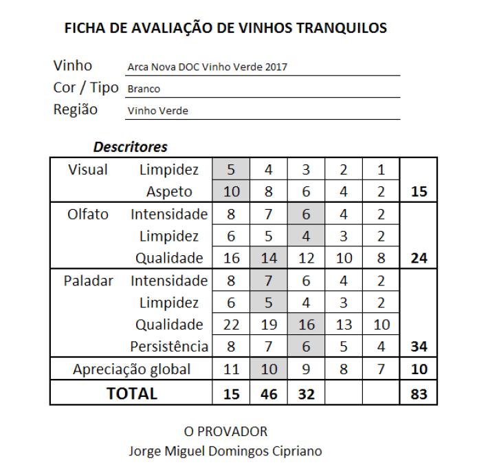 ficha Arca Nova DOC Vinho Verde Branco 2017
