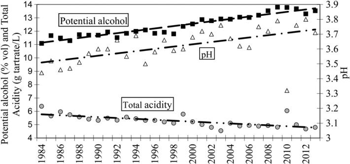 Evolucao do alcool e acidez em Languedoc de 1984 a 2013