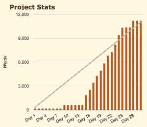 graph showing project statistics