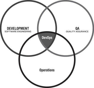 DevOps is the overlap between three key areas of IT specializations. Development (software engineering), operations, and quality assurance.