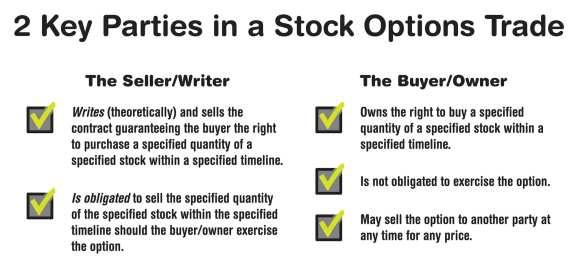 Low risk option strategies