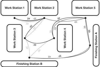 Workflow diagrams should show clean workflows that avoid waste events, not loops or paths that double back on themselves.