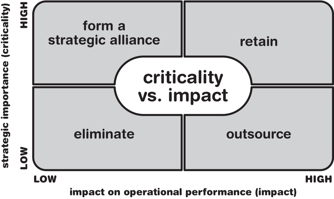 The decision to outsource matrix compares the impact vs. criticality of organizational activities to determine if they should be outsourced or kept in house.