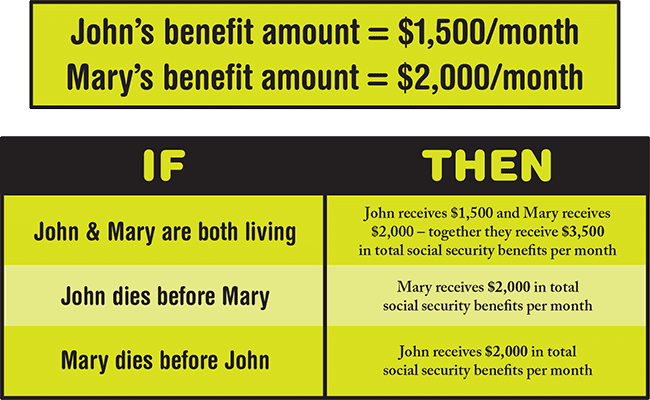 Understanding the survivor benefit means getting the most out of social security benefits for married couples.