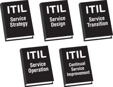 What is itil the it services framework explained clydebank media the most basic answer to the question malvernweather Gallery
