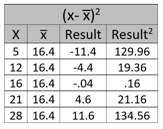 The table of results our example standard deviation calculation produces.