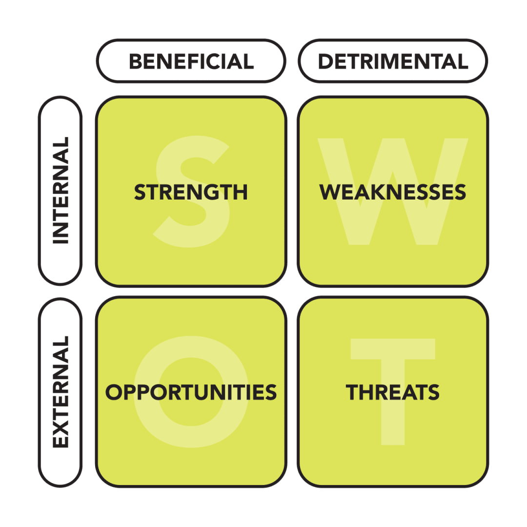 SWOT stands for strengths, weaknesses, oppurtunities, and threats. These four quadrants are also organized into the colums beneficial and detrimental, as well as the rows internal and external.