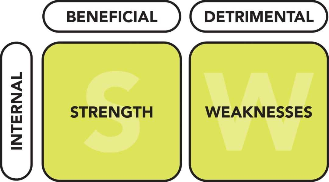 The internal half of a SWOT analysis - strengths & weaknesses.