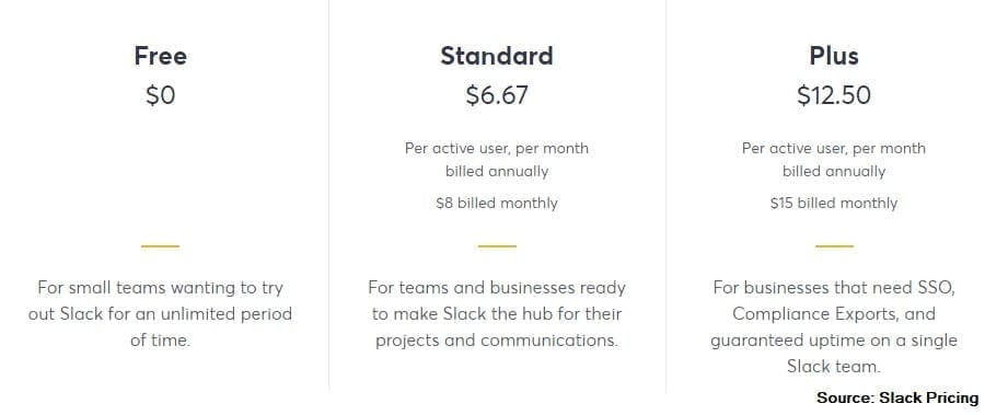 The pricing for Slack's team messaging app is scaled to the number of active users so this messaging app for teams can grow with your need.
