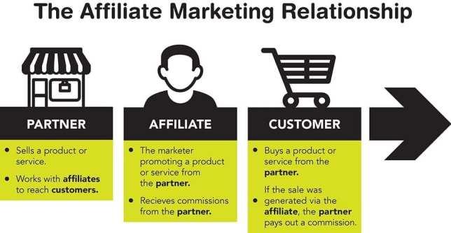 The Alffiliate Marketing Relationship