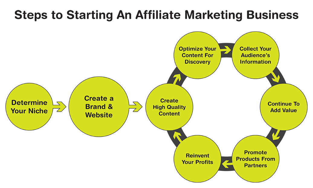 The steps to starting an affiliate marketing business displayed as a process. After identifying your niche and creating your website and brand the next steps are repeated to scale the business and generate revenue.
