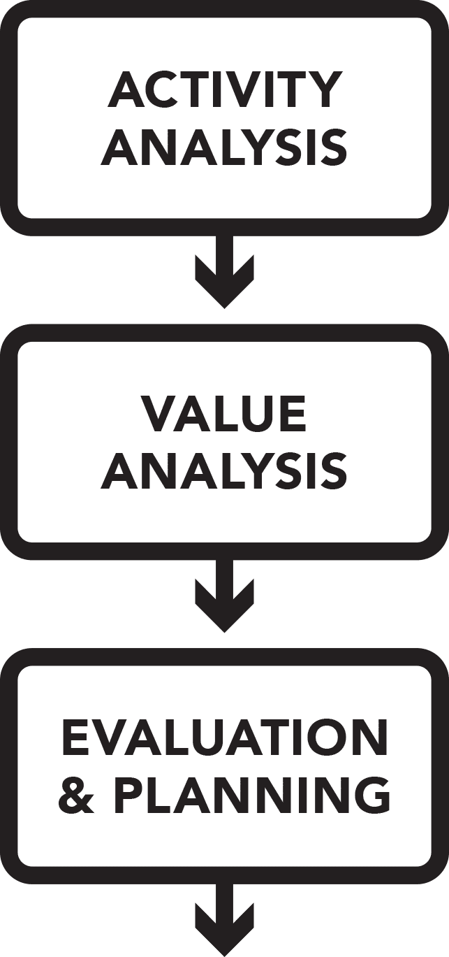 The simplicity of the value chain analysis tool should not be mistaken for inefficiency. Every business can benefit from a robust value chain analysis.