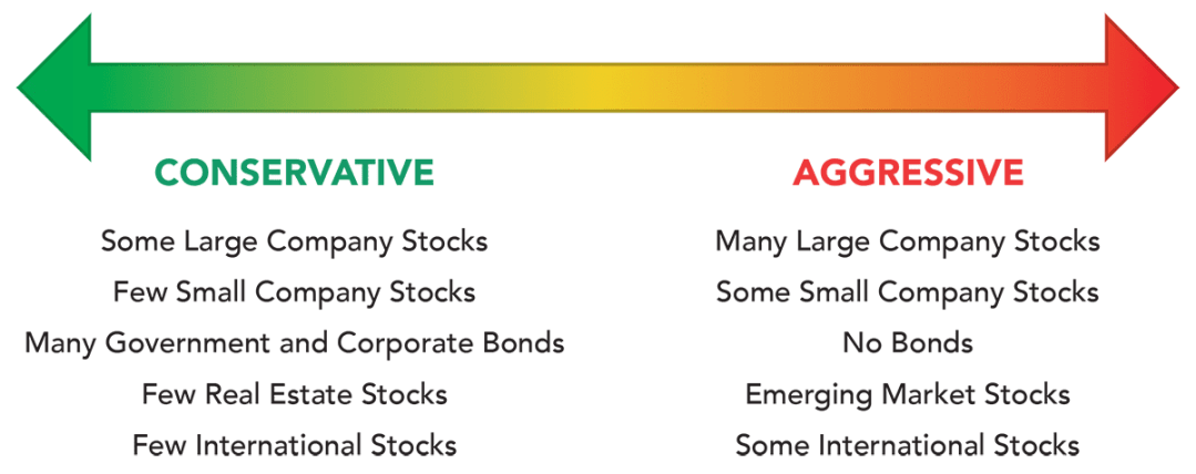 Acorns portfolios are composed of several different asset classes, balanced based on user risk tolerance.