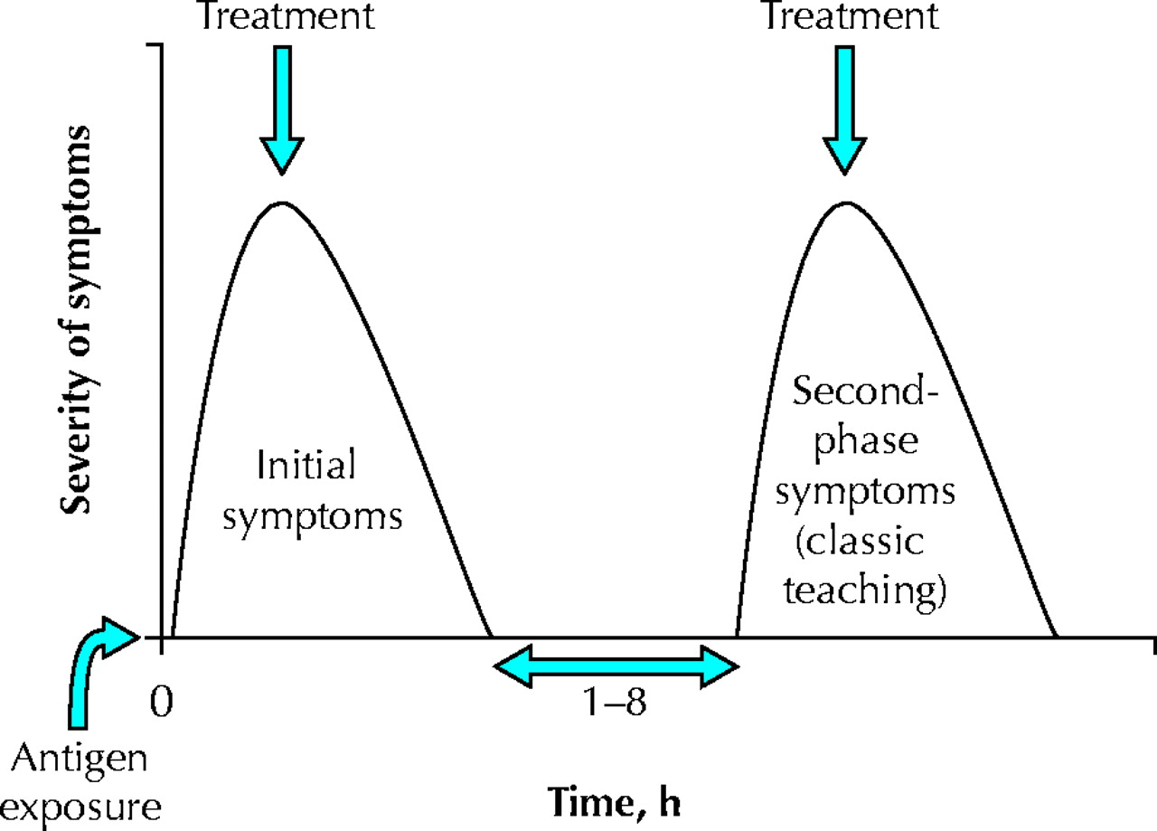 Diagnosis And Management Of Anaphylaxis