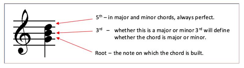 Lesson 1 Chords And Keys Cm Burridge