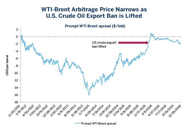 Chart 2: WTI-Brent Arbitrage Price Narrows as U.S. Crude Oil Export Ban is Lifted