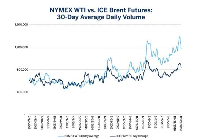 Chart 5: NYMEX WTI vs. ICE Brent Futures: 30-Day Average Daily Volume