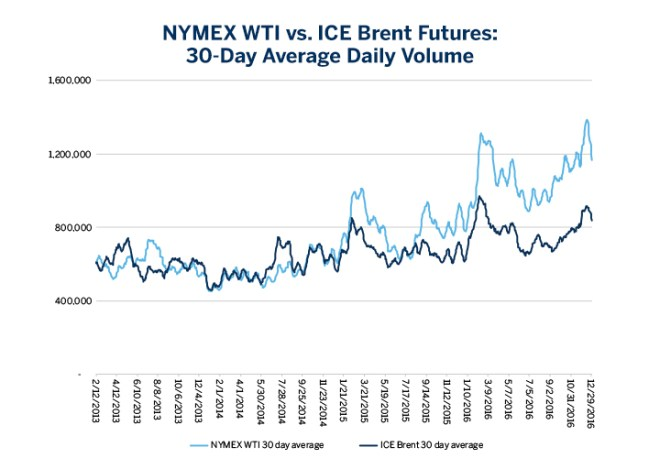 Chart 5: NYMEX WTI vs. ICE Brent Futures: 30-Day Average Daily Volume