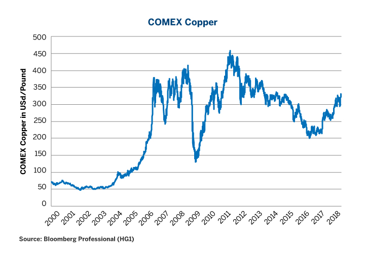 Figure 1: Copper Prices are Near a Five-Year High