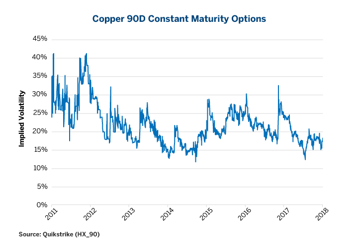 Figure 2: ATM Copper Options are Trading Closer to Record Lows Than Record Highs.