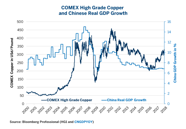 Figure 5: If China Slows, What Will Become of Copper?