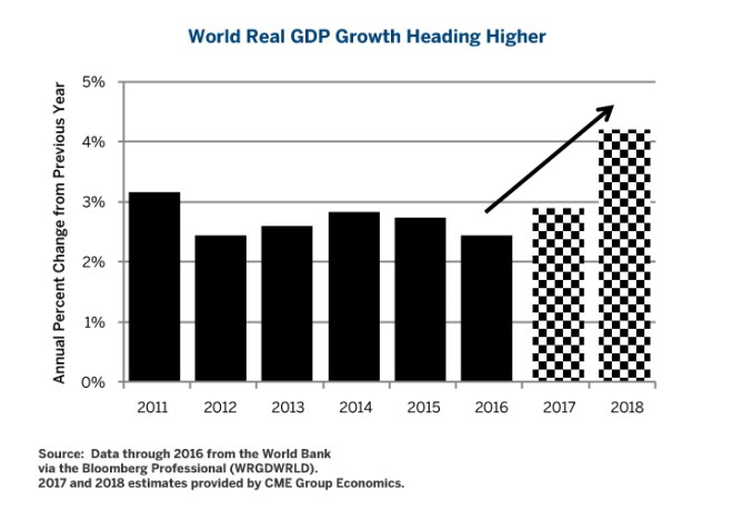 Figure 2: Improving Global Growth Driving Oil Demand Higher.