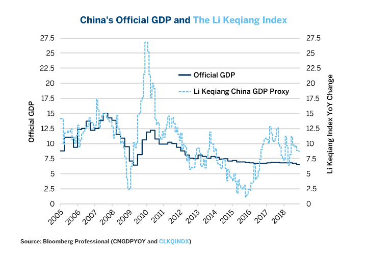 Figure 1: China's Official Data Shows 6.5% Growth, But Other Measures Show Growth Closer to 9%.