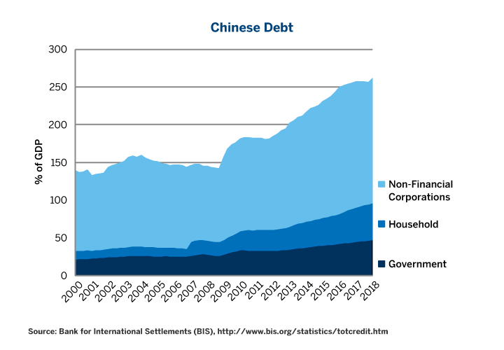 Figure 2: Chinese Debt Began Soaring Again in Q1 2018 and Tops European/U.S. Debt as a % of GDP.