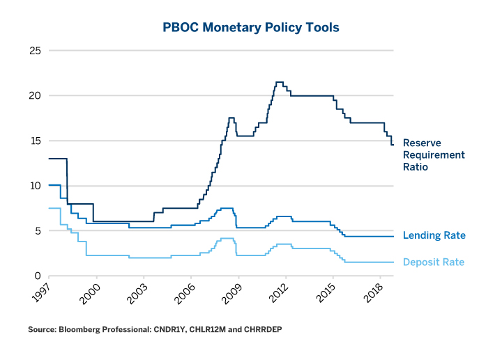 Figure 3: China May Not Experience a Debt Crisis Until After the Next Policy Tightening.